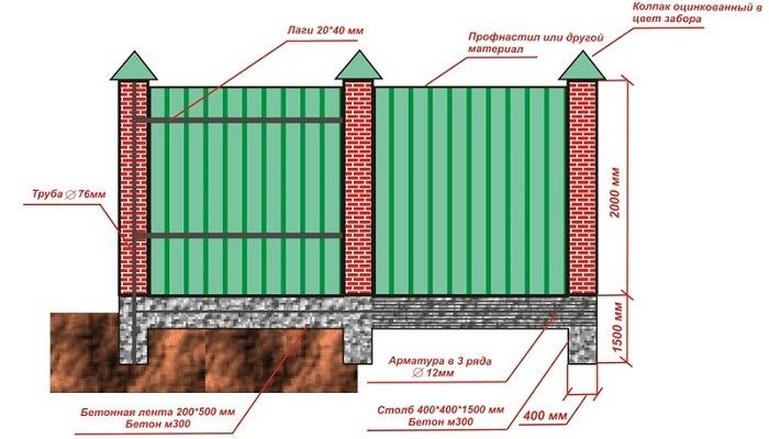 stolbi zabor9 - Як побудувати паркан з профнастилу своїми руками