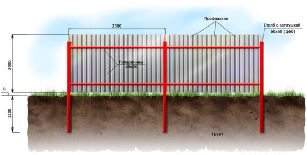 zabor big 600x304 - Як побудувати паркан з профнастилу своїми руками